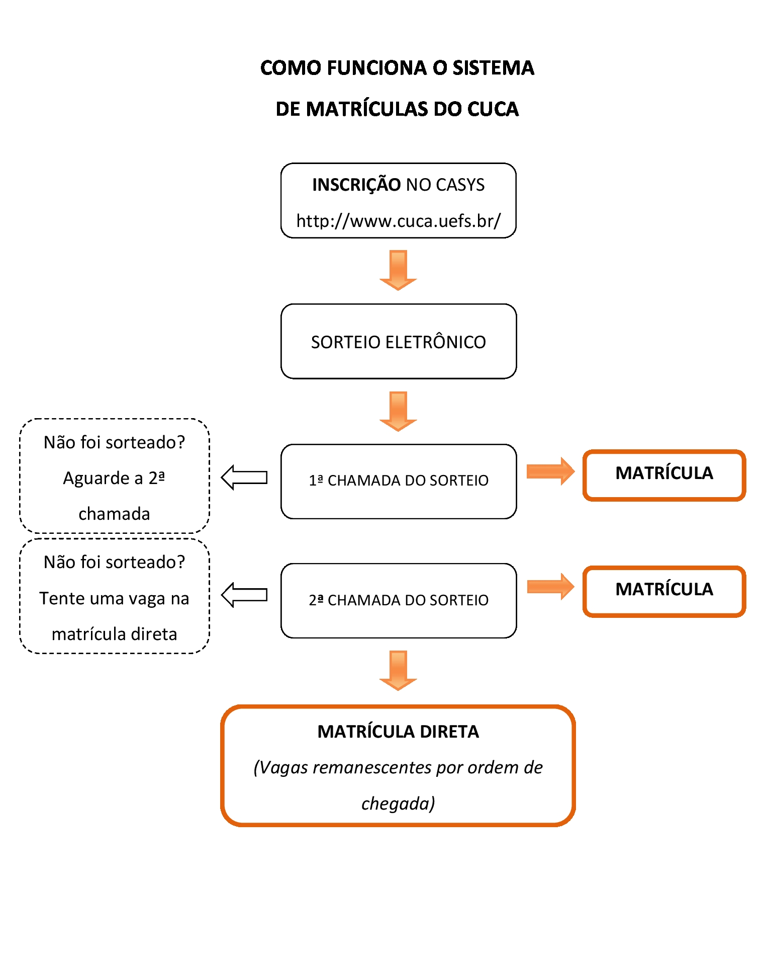 COMO-FUNCIONA-A-MATRICULA-DO-CUCA
